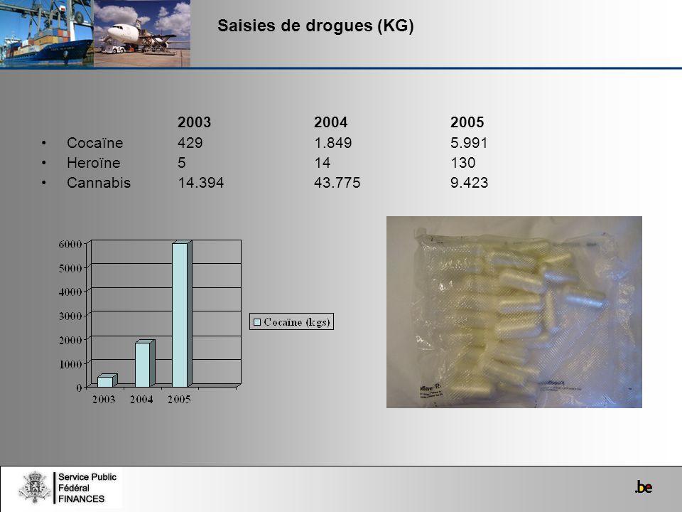 Saisies de drogues (KG)