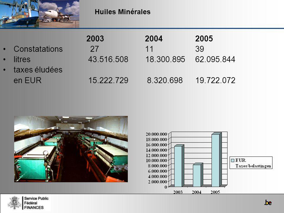 Huiles Minérales 2003 2004 2005. Constatations 27 11 39.
