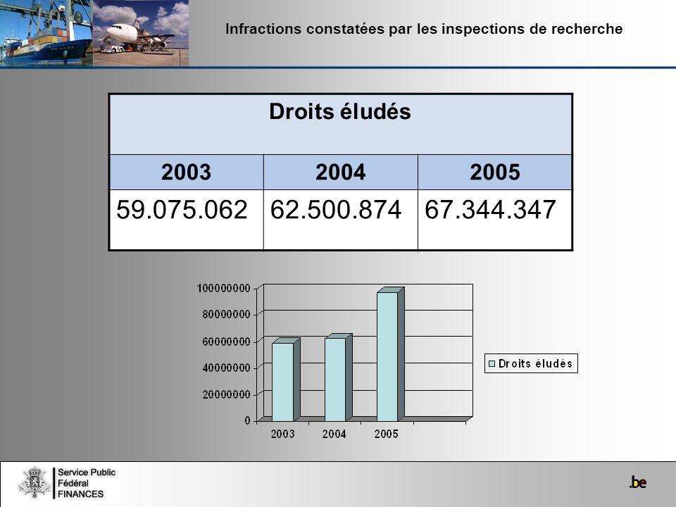 Infractions constatées par les inspections de recherche
