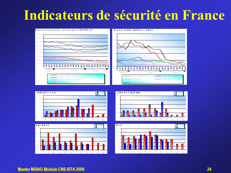 Indicateurs de sécurité en France