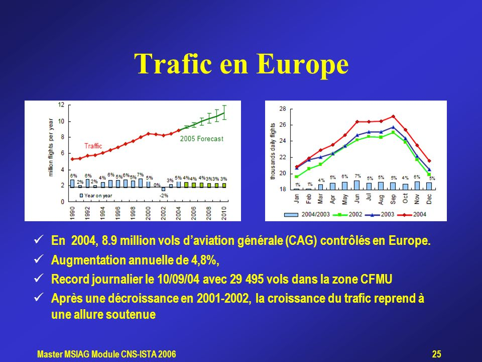 Trafic en Europe En 2004, 8.9 million vols d'aviation générale (CAG) contrôlés en Europe. Augmentation annuelle de 4,8%,