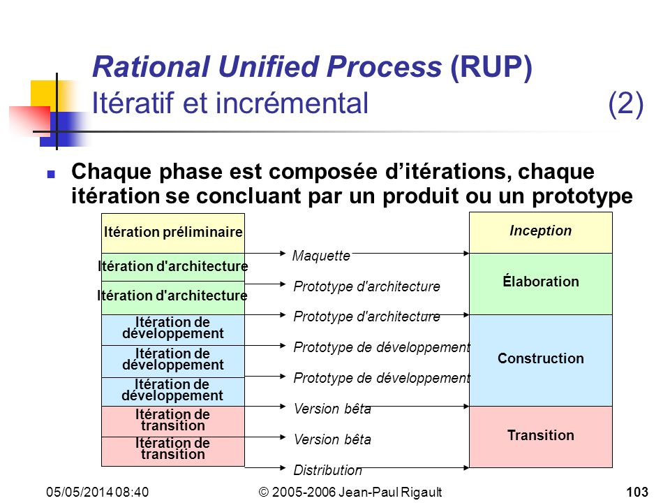 Rational Unified Process (RUP) Itératif et incrémental (2)