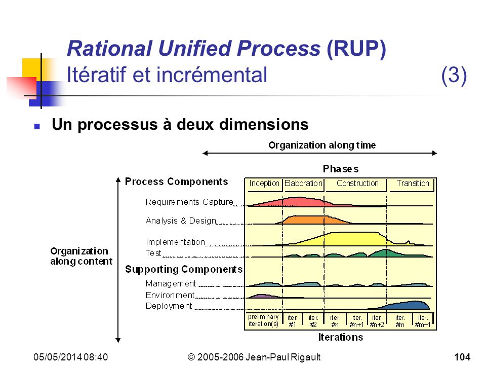 Rational Unified Process (RUP) Itératif et incrémental (3)