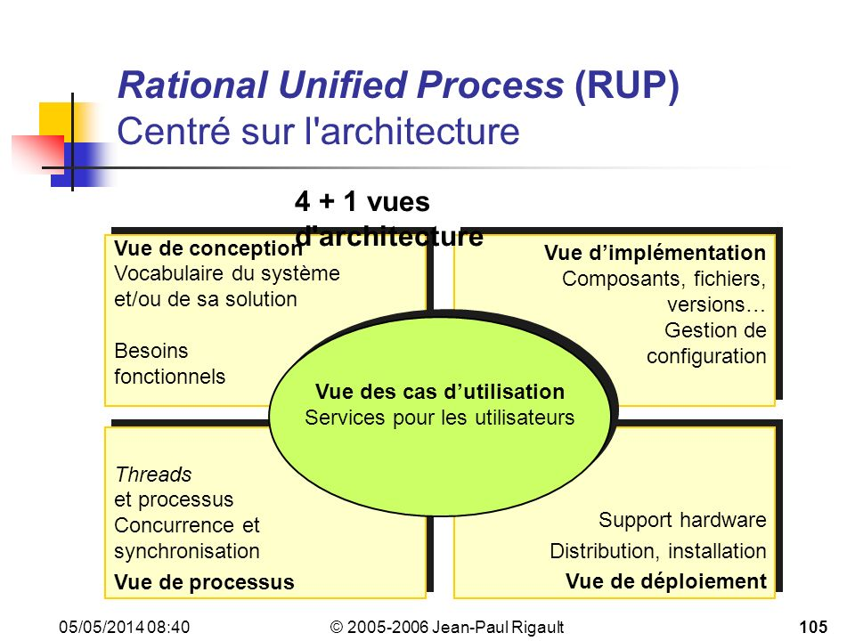 Rational Unified Process (RUP) Centré sur l architecture