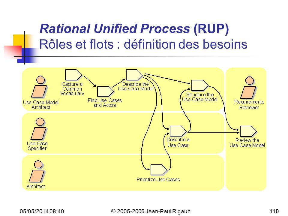 Rational Unified Process (RUP) Rôles et flots : définition des besoins