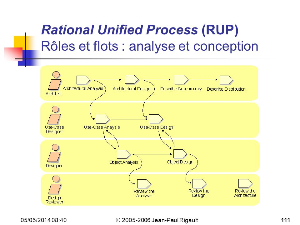 Rational Unified Process (RUP) Rôles et flots : analyse et conception