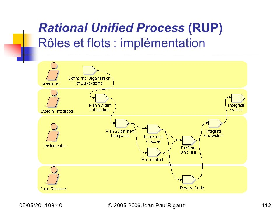 Rational Unified Process (RUP) Rôles et flots : implémentation