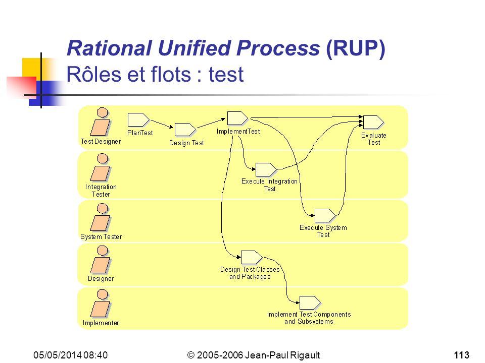 Rational Unified Process (RUP) Rôles et flots : test