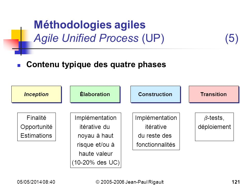 Méthodologies agiles Agile Unified Process (UP) (5)