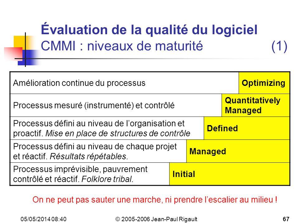 Évaluation de la qualité du logiciel CMMI : niveaux de maturité (1)