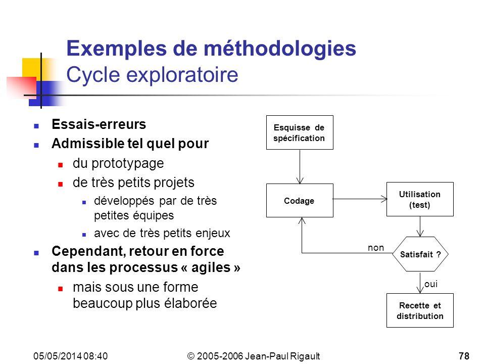 Exemples de méthodologies Cycle exploratoire