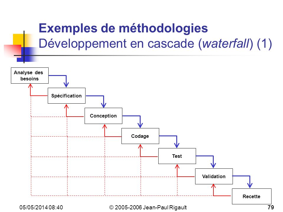 Exemples de méthodologies Développement en cascade (waterfall) (1)