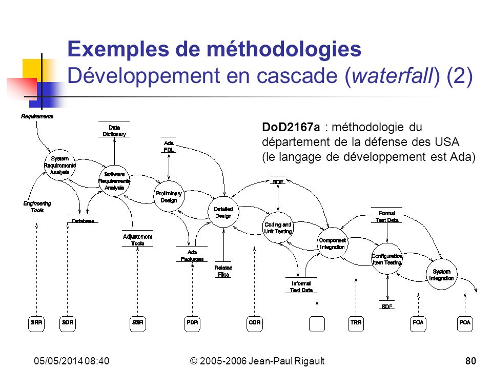 Exemples de méthodologies Développement en cascade (waterfall) (2)