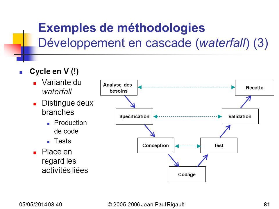 Exemples de méthodologies Développement en cascade (waterfall) (3)