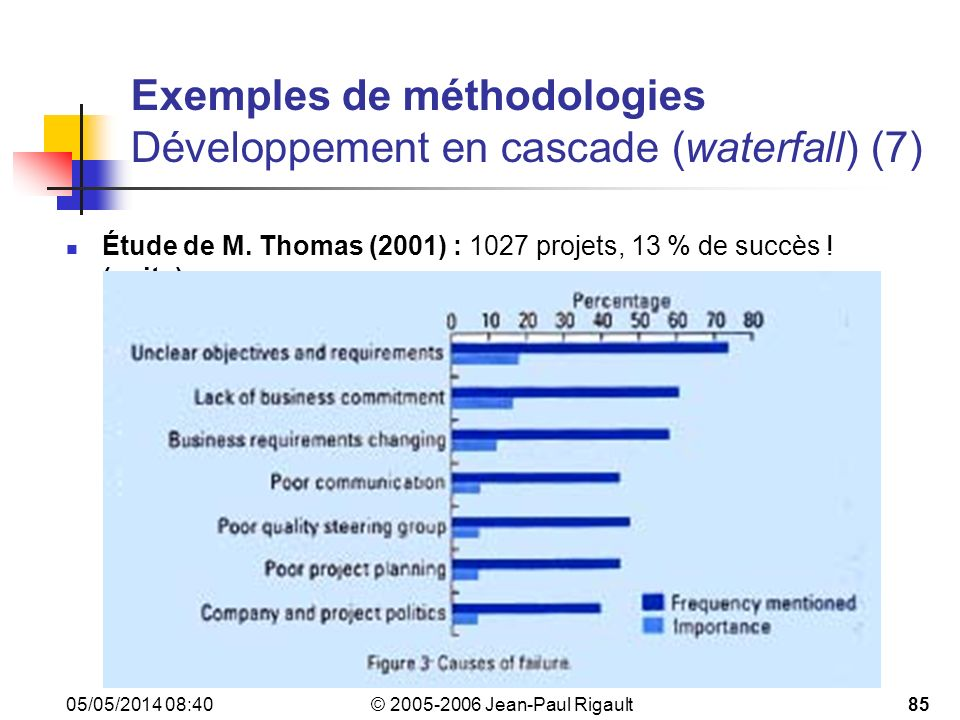Exemples de méthodologies Développement en cascade (waterfall) (7)