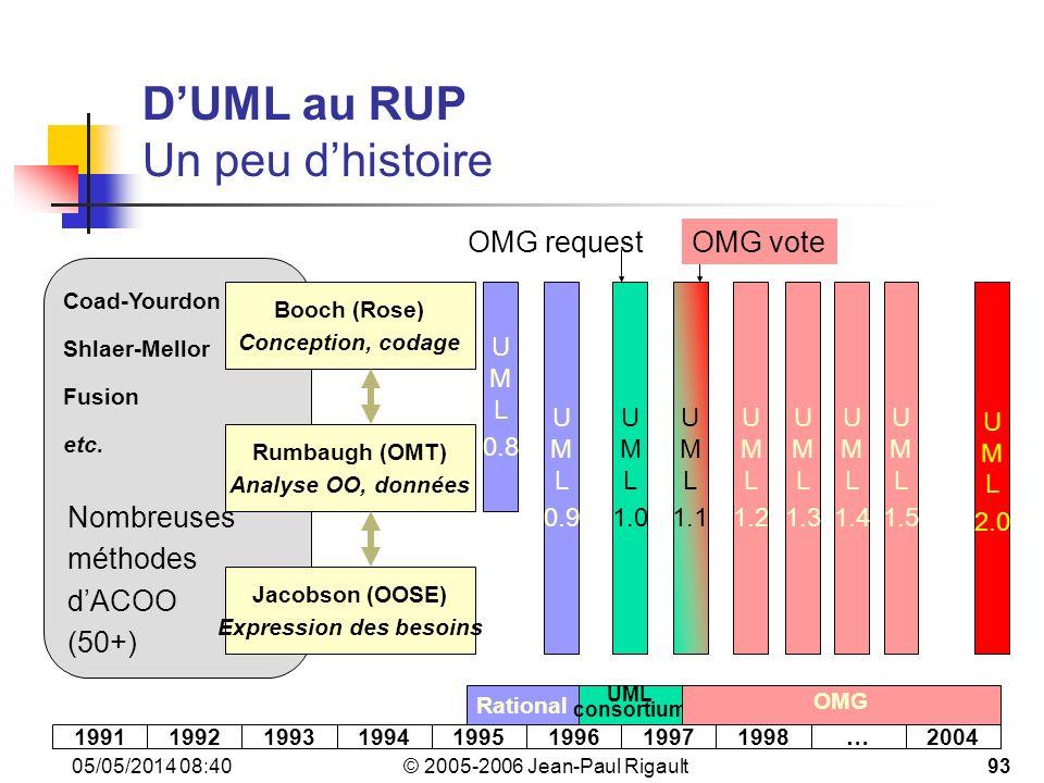 D'UML au RUP Un peu d'histoire