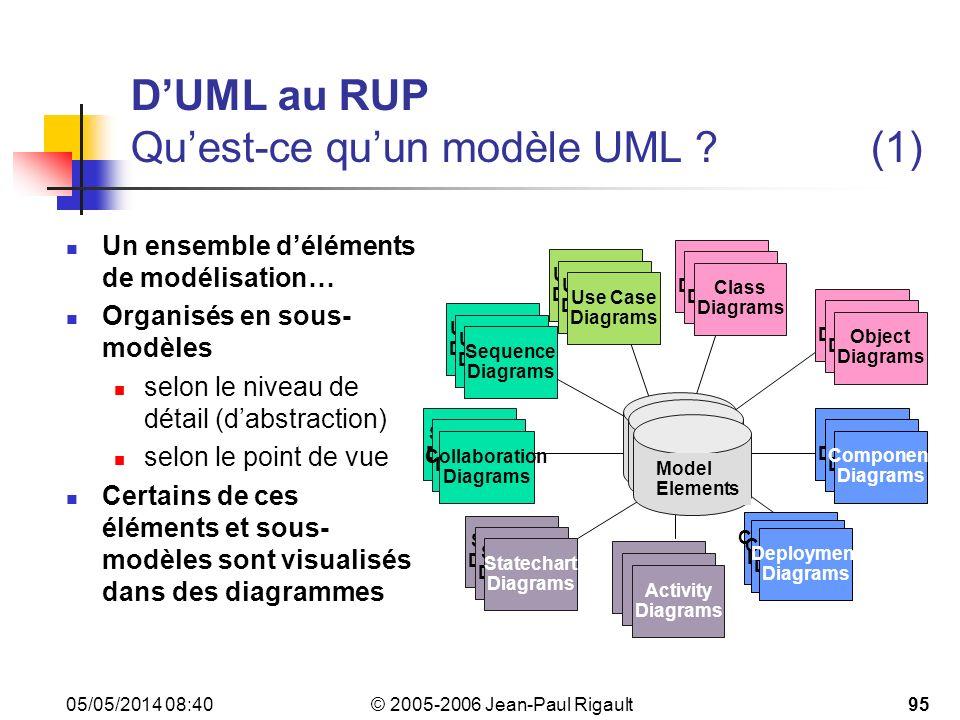 D'UML au RUP Qu'est-ce qu'un modèle UML (1)