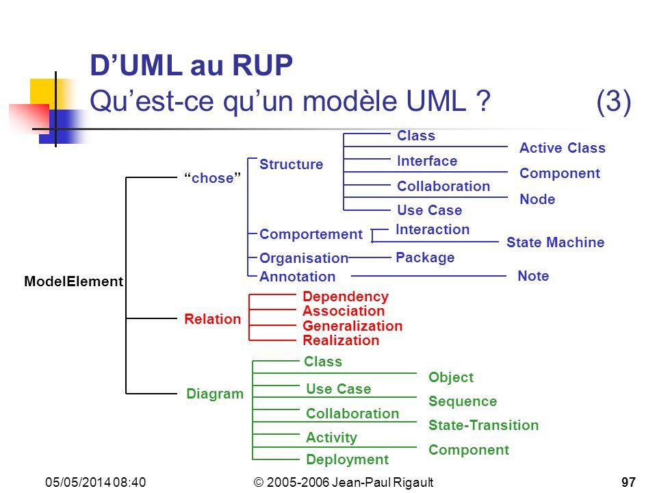 D'UML au RUP Qu'est-ce qu'un modèle UML (3)