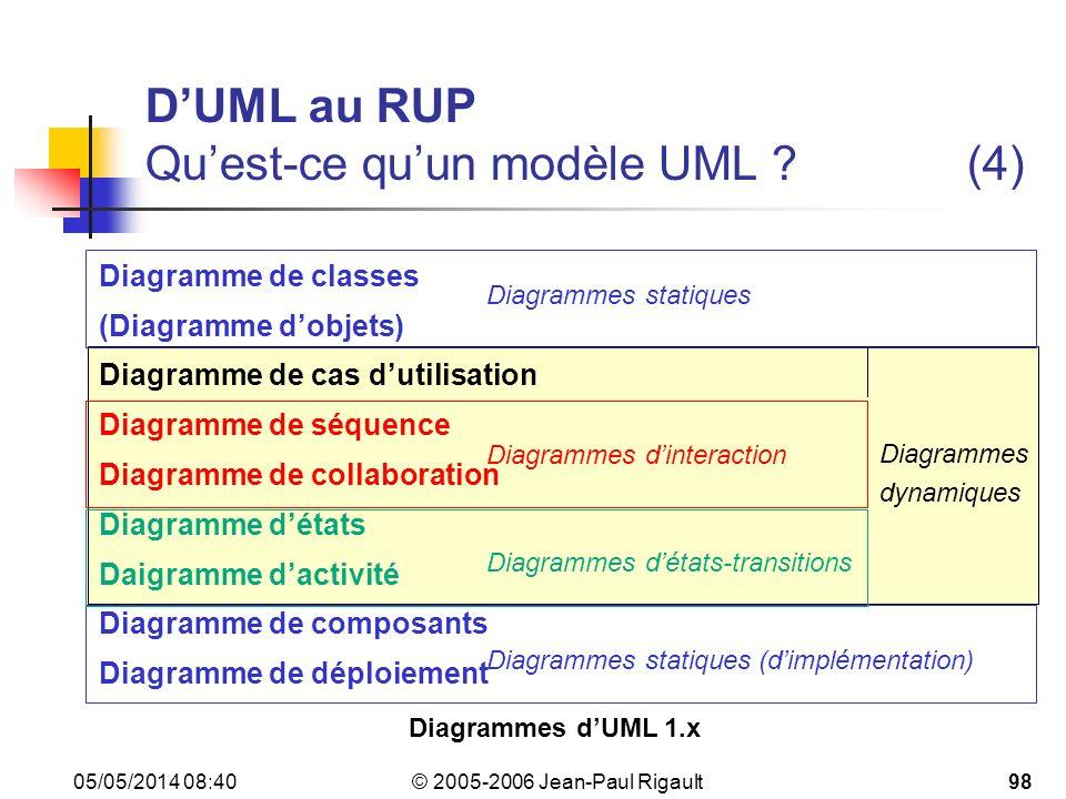 D'UML au RUP Qu'est-ce qu'un modèle UML (4)