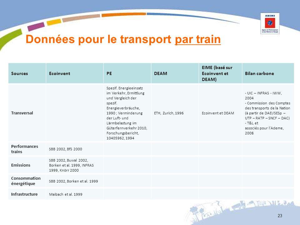 Données pour le transport par train