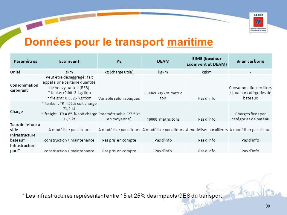 Données pour le transport maritime