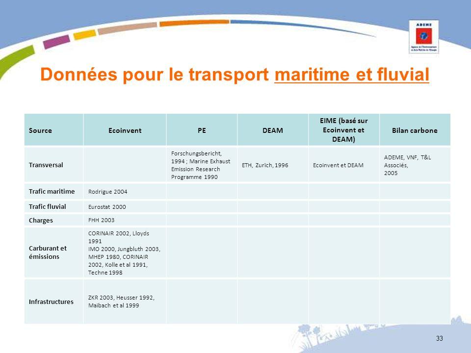 Données pour le transport maritime et fluvial