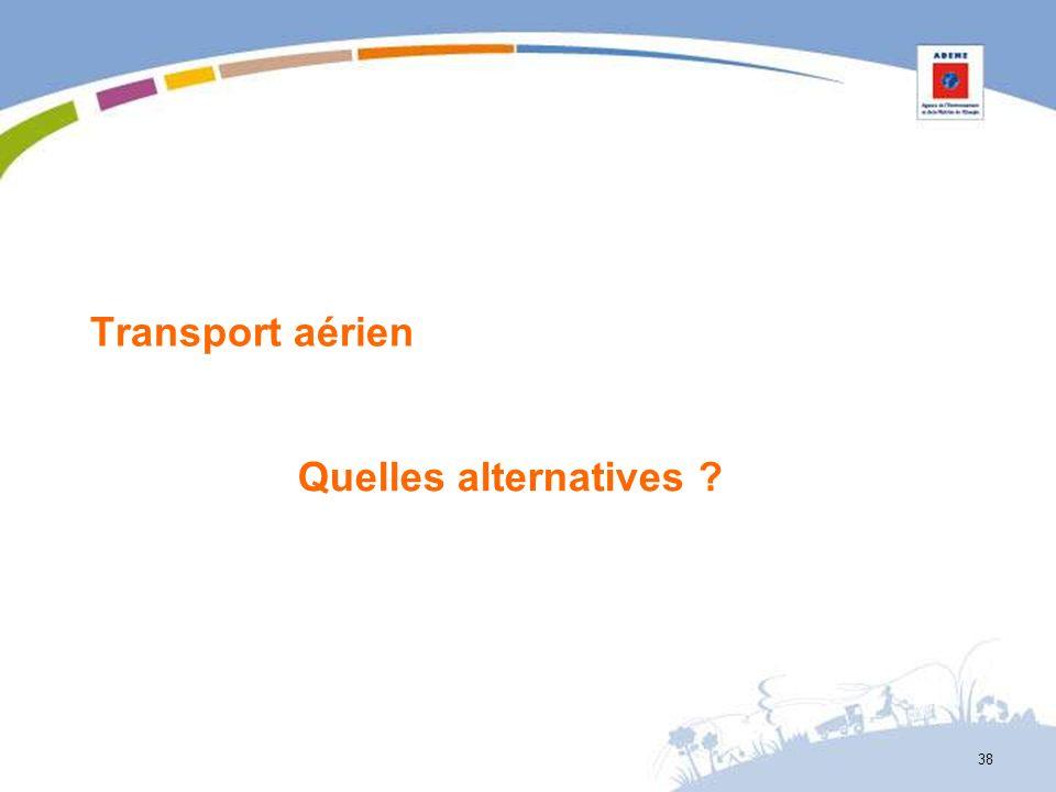 Transport aérien Quelles alternatives