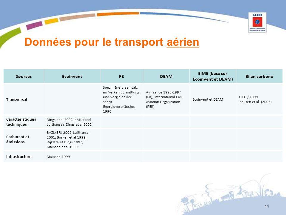 Données pour le transport aérien