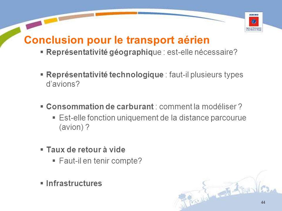 Conclusion pour le transport aérien