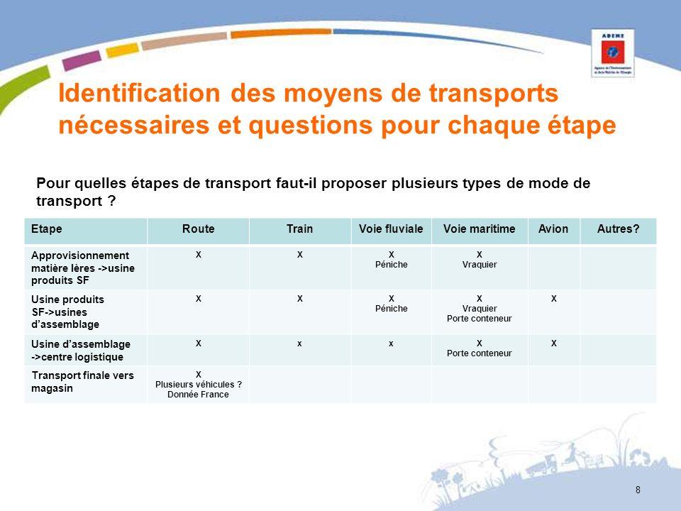 Identification des moyens de transports nécessaires et questions pour chaque étape