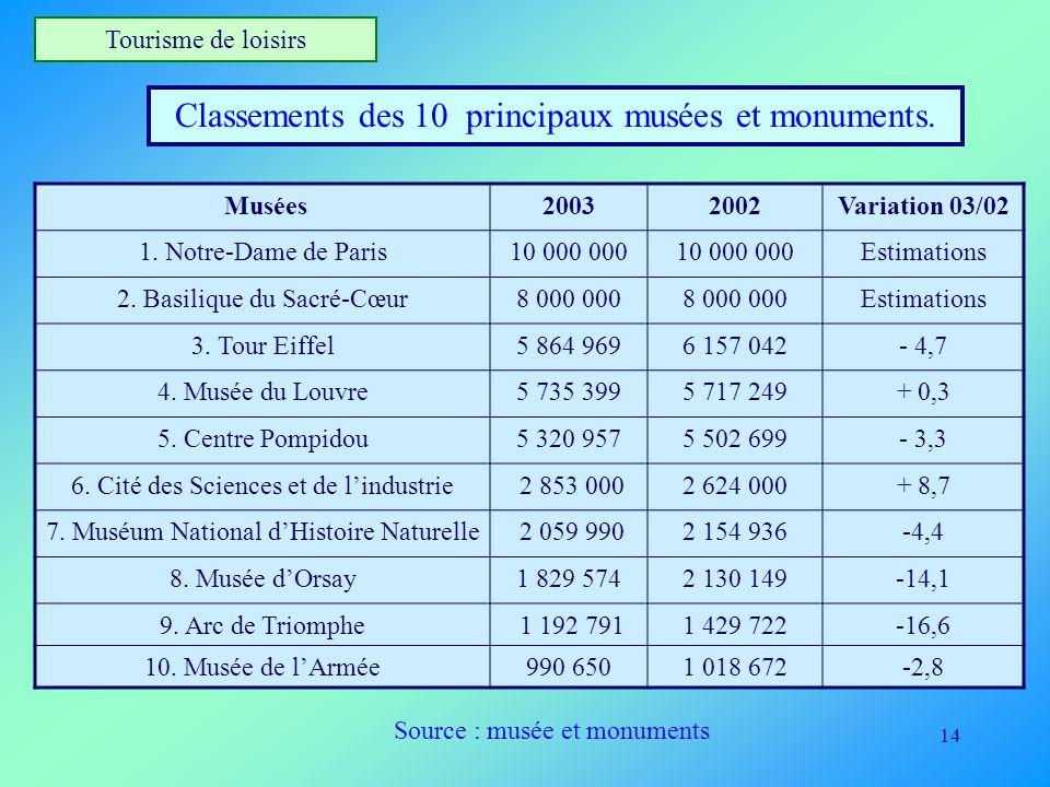 Classements des 10 principaux musées et monuments.