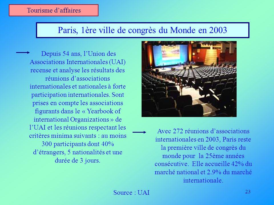 Paris, 1ère ville de congrès du Monde en 2003
