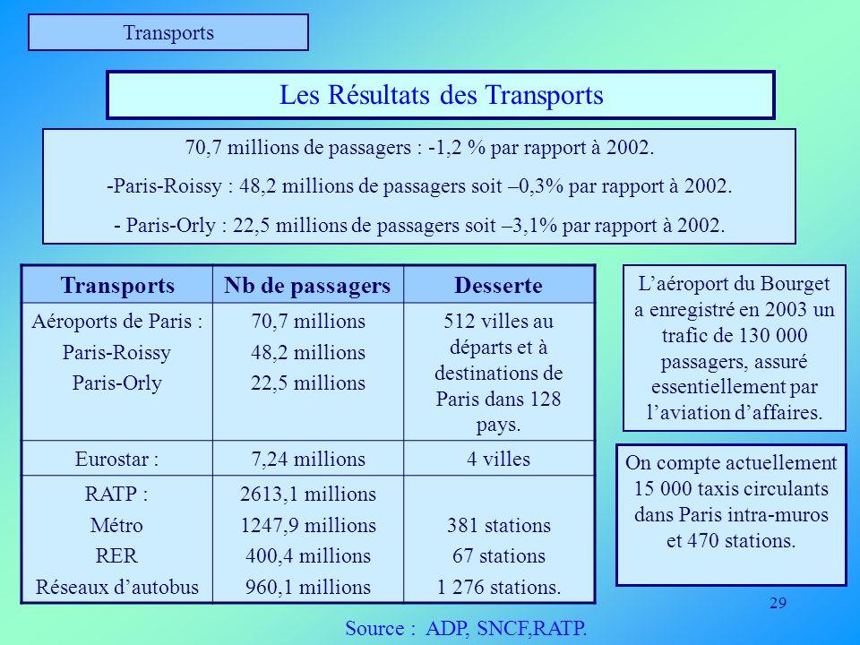 Les Résultats des Transports