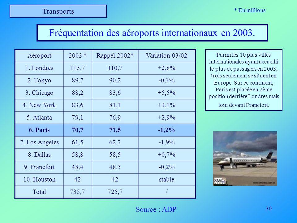 Fréquentation des aéroports internationaux en 2003.