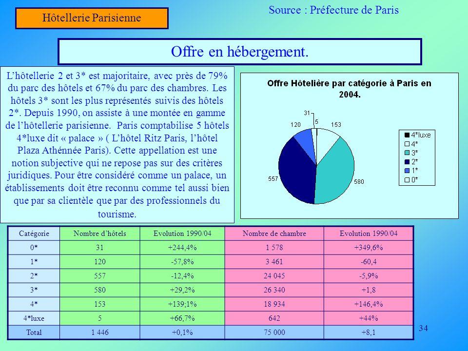 Offre en hébergement. Source : Préfecture de Paris