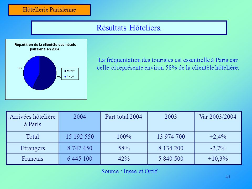Résultats Hôteliers. Hôtellerie Parisienne