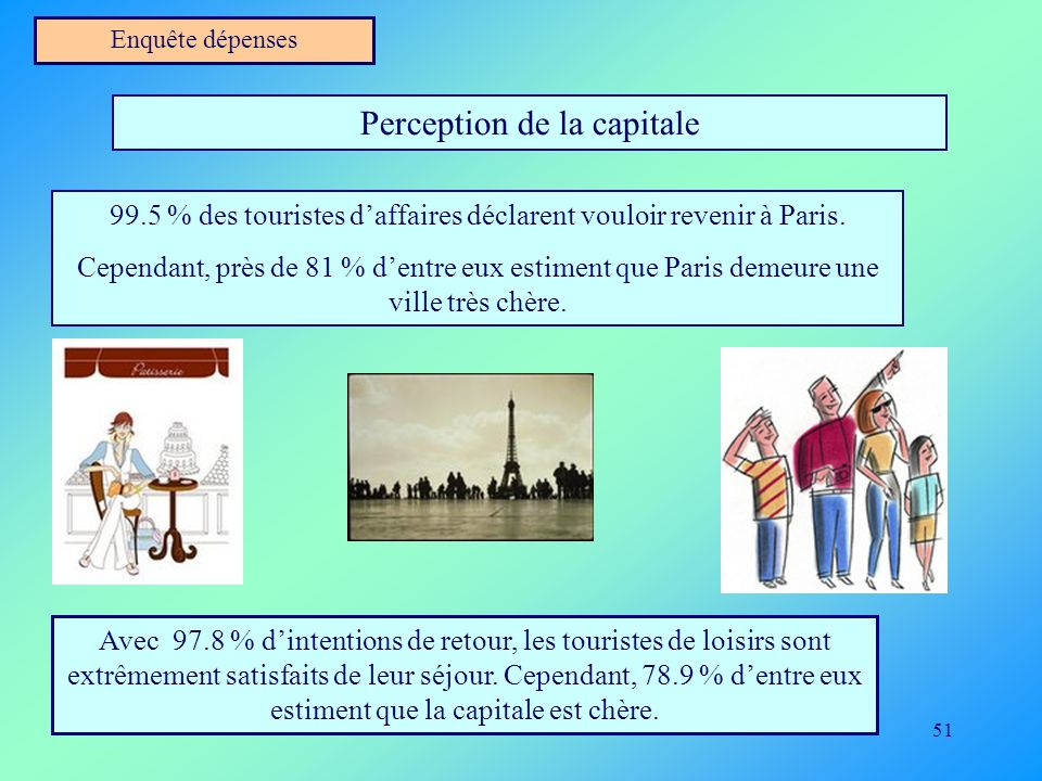 Perception de la capitale