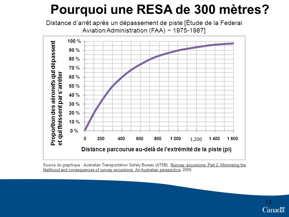 Pourquoi une RESA de 300 mètres