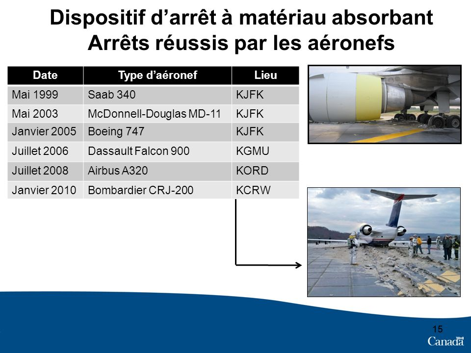 Dispositif d'arrêt à matériau absorbant Arrêts réussis par les aéronefs