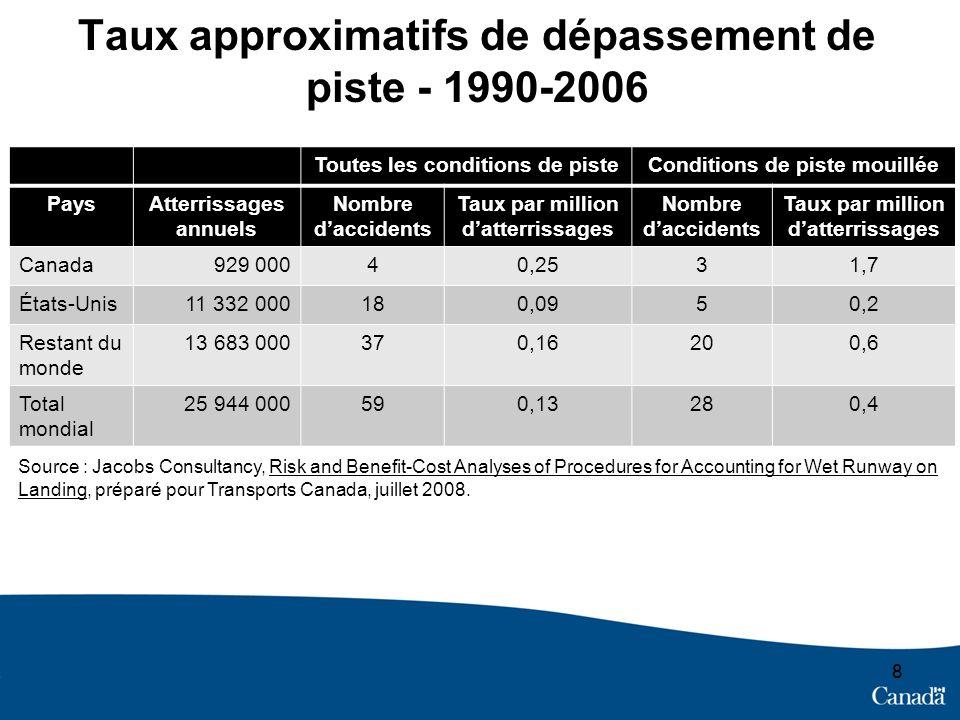 Taux approximatifs de dépassement de piste - 1990-2006