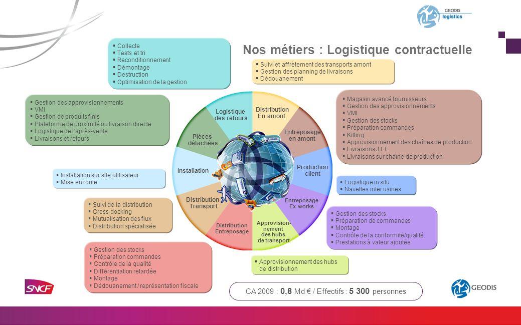 Nos métiers : Logistique contractuelle