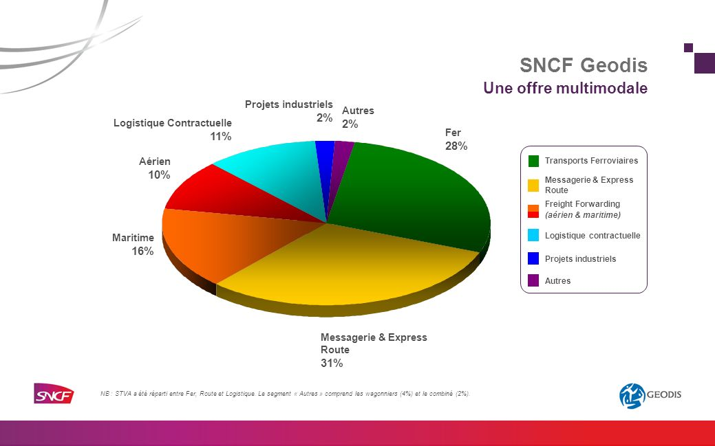 SNCF Geodis Une offre multimodale 2% 2% 11% 28% 10% 16% 31%