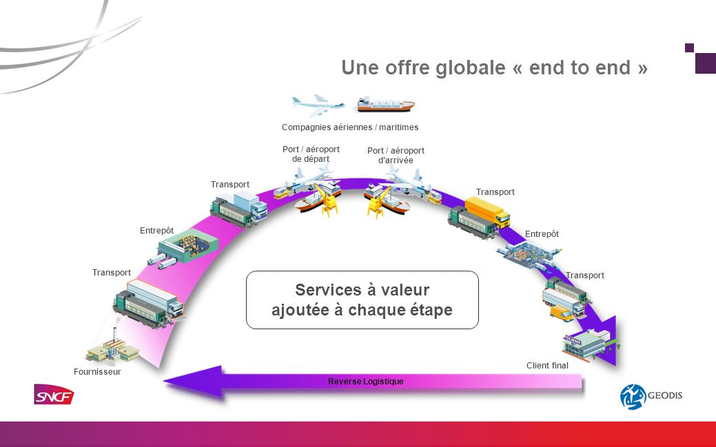 Une offre globale « end to end »