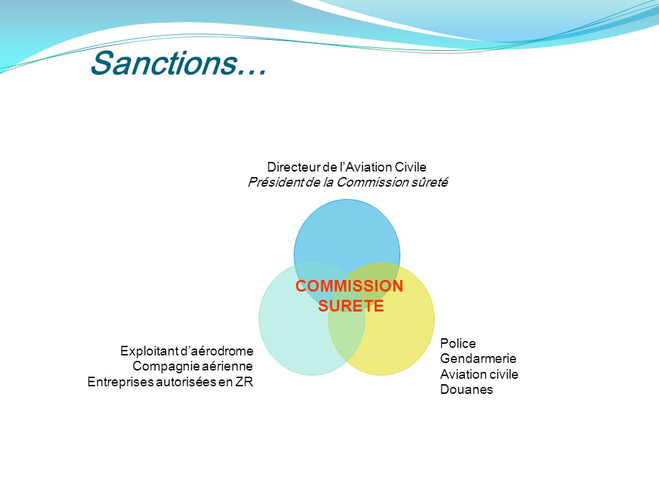 Sanctions… COMMISSION SURETE