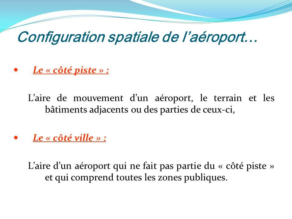 Configuration spatiale de l'aéroport…