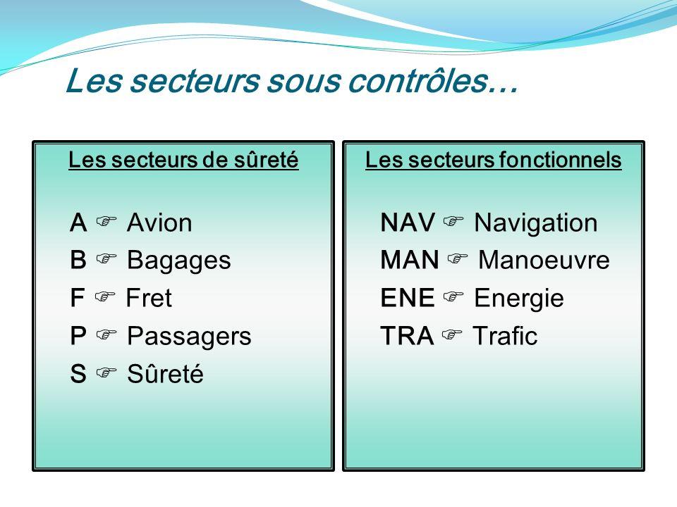Les secteurs sous contrôles…