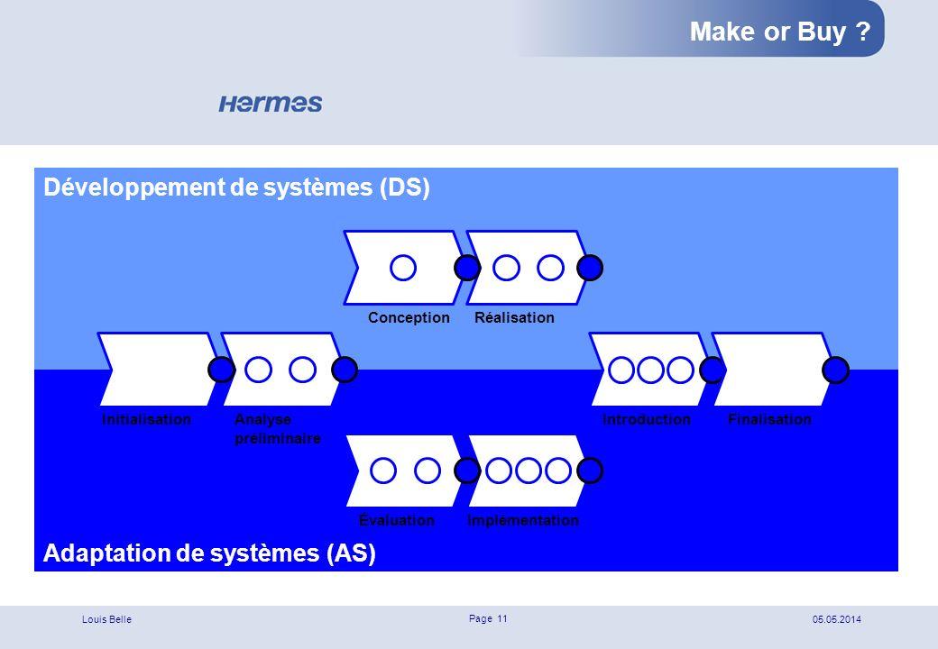Make or Buy Développement de systèmes (DS)