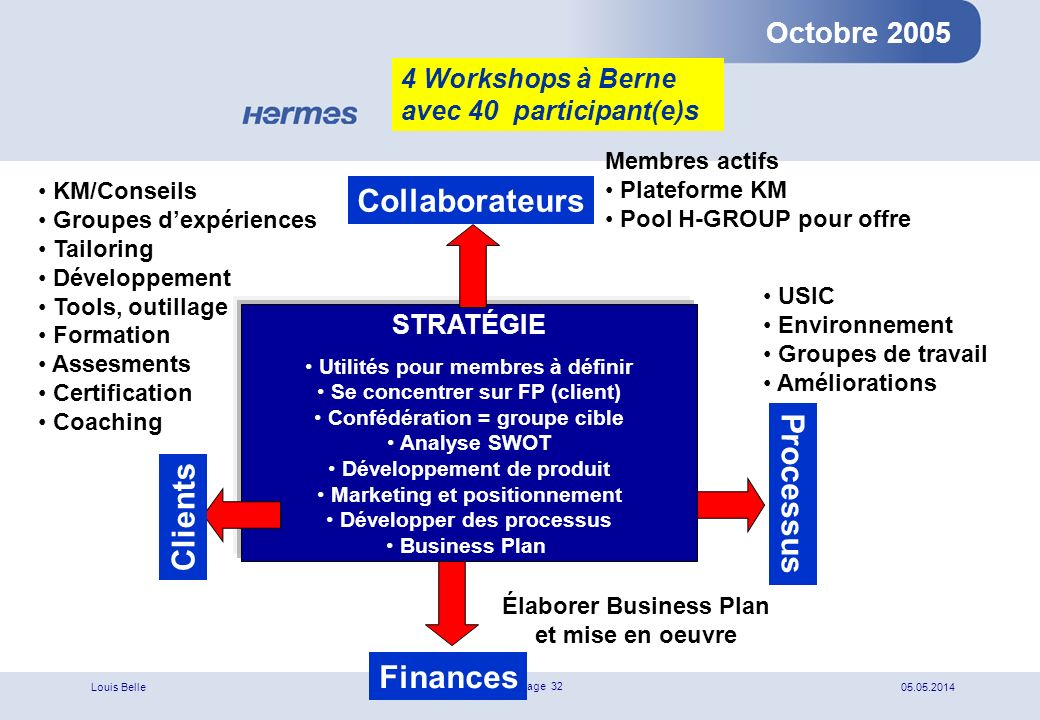 Collaborateurs Processus Clients Finances
