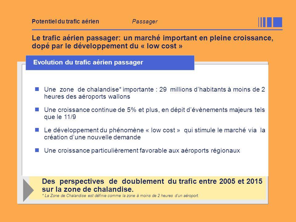 Potentiel du trafic aérien Passager