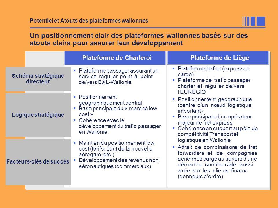 Plateforme de Charleroi Facteurs-clés de succès